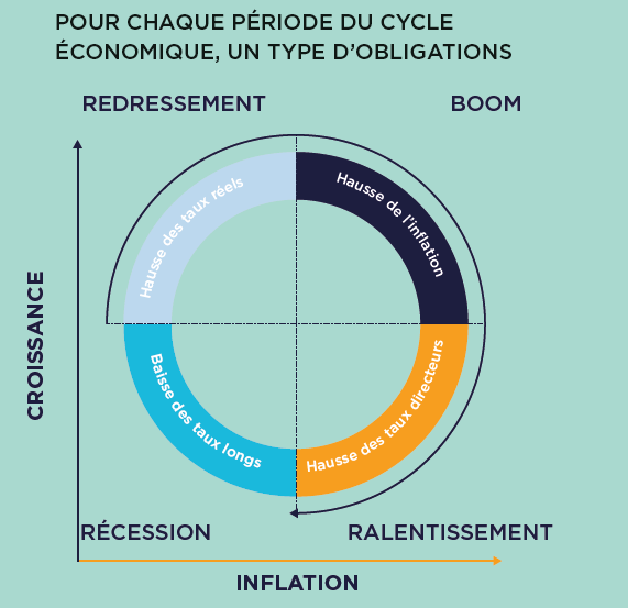 Marchés obligataires_Benoît Vesco_Meeschaert Asset Management