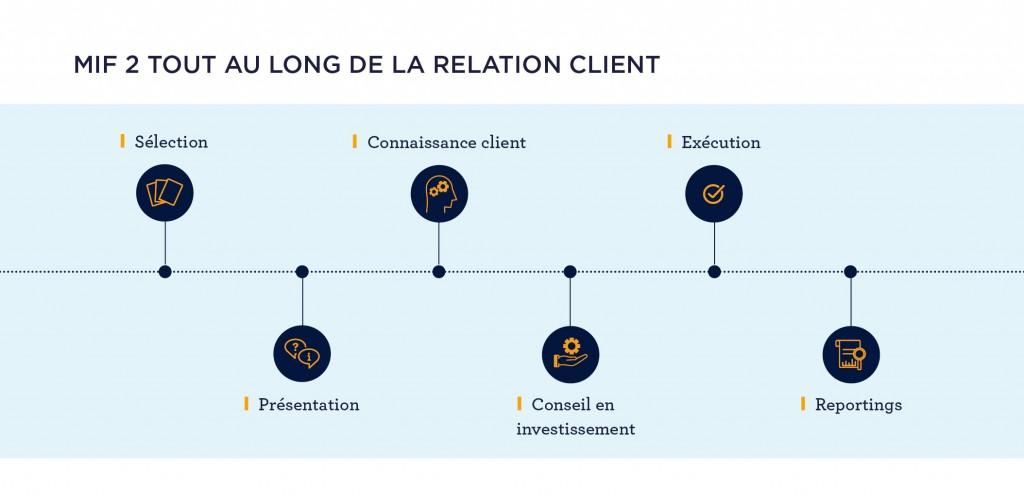 MIF 2 : Quel impact pour les clients privés ?